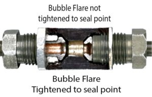 Bubble flare tightened
