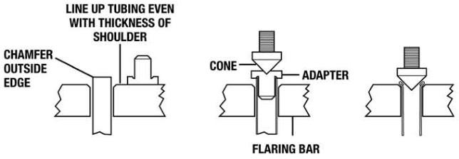 Flaring procedure